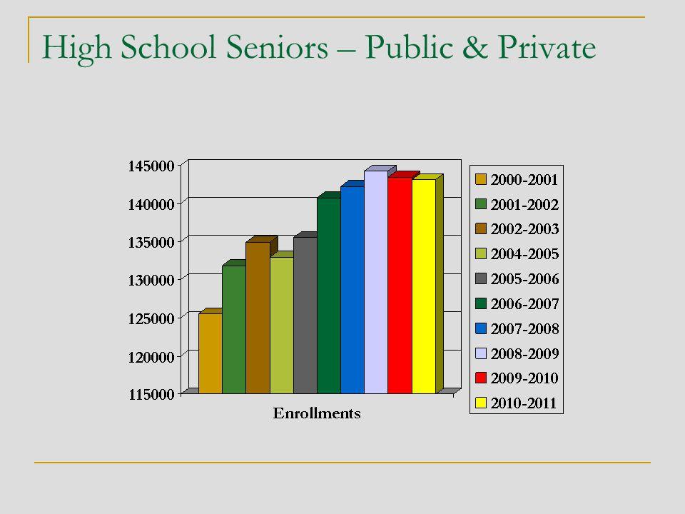 High School Seniors – Public & Private