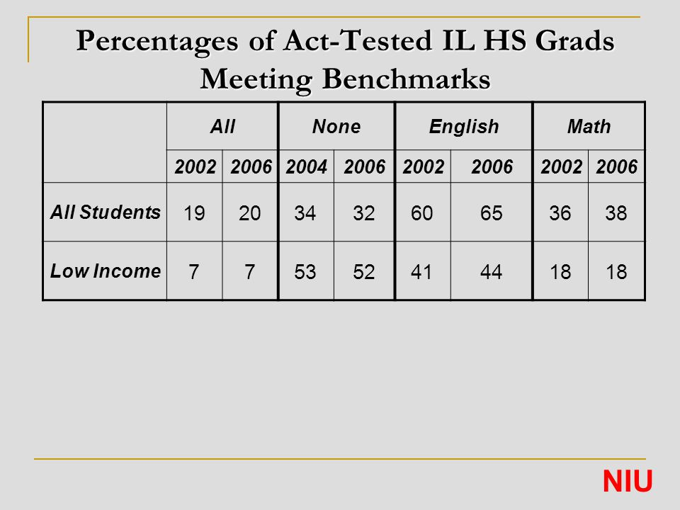 Percentages of Act-Tested IL HS Grads Meeting Benchmarks AllNoneEnglishMath 20022006200420062002200620022006 All Students 1920343260653638 Low Income 775352414418 NIU