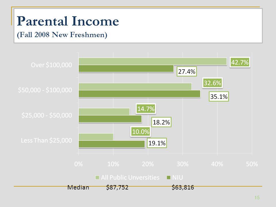Parental Income (Fall 2008 New Freshmen) Median $87,752 $63,816 15
