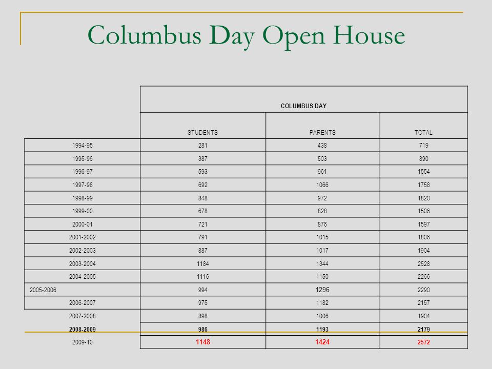 Columbus Day Open House COLUMBUS DAY STUDENTSPARENTSTOTAL 1994-95281438719 1995-96387503890 1996-975939611554 1997-9869210661758 1998-998489721820 1999-006788281506 2000-017218761597 2001-200279110151806 2002-200388710171904 2003-2004118413442528 2004-2005111611502266 2005-2006994 1296 2290 2006-200797511822157 2007-200889810061904 2008-200998611932179 2009-10 11481424 2572