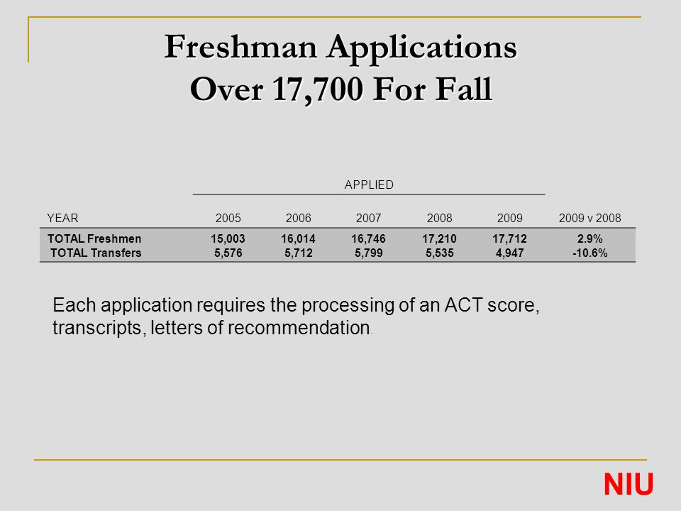 Freshman Applications Over 17,700 For Fall APPLIED YEAR200520062007200820092009 v 2008 TOTAL Freshmen TOTAL Transfers 15,003 5,576 16,014 5,712 16,746 5,799 17,210 5,535 17,712 4,947 2.9% -10.6% NIU Each application requires the processing of an ACT score, transcripts, letters of recommendation.