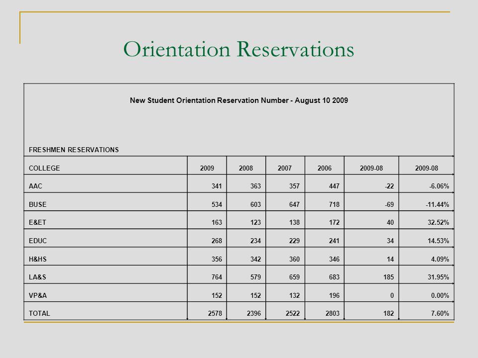 Orientation Reservations New Student Orientation Reservation Number - August 10 2009 FRESHMEN RESERVATIONS COLLEGE20092008200720062009-08 AAC341363357447-22-6.06% BUSE534603647718-69-11.44% E&ET1631231381724032.52% EDUC2682342292413414.53% H&HS356342360346144.09% LA&S76457965968318531.95% VP&A152 13219600.00% TOTAL25782396252228031827.60%