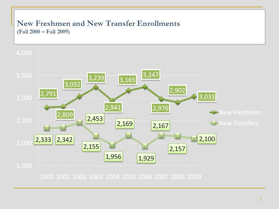 New Freshmen and New Transfer Enrollments (Fall 2000 – Fall 2009) 5