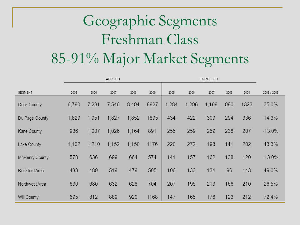 Geographic Segments Freshman Class 85-91% Major Market Segments APPLIEDENROLLED SEGMENT2005200620072008200920052006 2007200820092009 v 2008 Cook County 6,7907,2817,5468,49489271,2841,2961,199980132335.0% Du Page County 1,8291,9511,8271,852189543442230929433614.3% Kane County 9361,0071,0261,164891255259 238207-13.0% Lake County 1,1021,2101,1521,150117622027219814120243.3% McHenry County 578636699664574141157162138120-13.0% Rockford Area 4334895194795051061331349614349.0% Northwest Area 63068063262870420719521316621026.5% Will County 695812889920116814716517612321272.4%