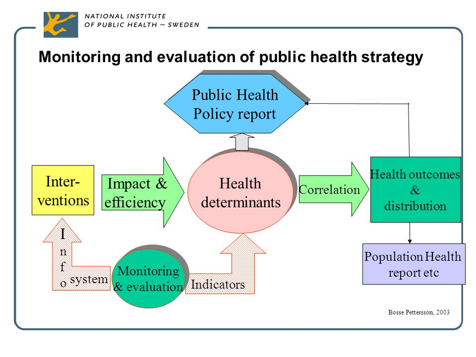 Monitoring and evaluation of public health strategy Inter- ventions Impact & efficiency Health determinants Health determinants Correlation Health out