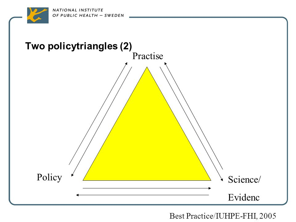 Two policytriangles (2) Practise Policy Science/ Evidenc Best Practice/IUHPE-FHI, 2005
