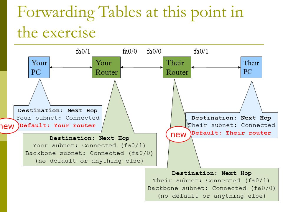 Forwarding Tables at this point in the exercise Your PC Your Router Their Router Their PC Destination: Next Hop Your subnet: Connected (fa0/1) Backbone subnet: Connected (fa0/0) (no default or anything else) Destination: Next Hop Your subnet: Connected Default: Your router Destination: Next Hop Their subnet: Connected (fa0/1) Backbone subnet: Connected (fa0/0) (no default or anything else) Destination: Next Hop Their subnet: Connected Default: Their router new fa0/1 fa0/0