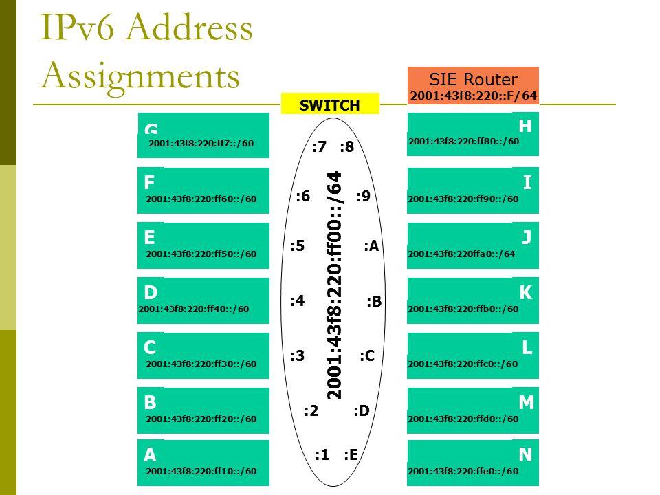 IPv6 Address Assignments SIE Router 2001:43f8:220::F/64 SWITCH G F E C D 2001:43f8:220:ff7::/60 2001:43f8:220:ff60::/60 2001:43f8:220:ff50::/60 2001:43f8:220:ff40::/60 2001:43f8:220:ff30::/60 H J I K L 2001:43f8:220:ff80::/60 2001:43f8:220:ff90::/60 2001:43f8:220ffa0::/64 2001:43f8:220:ffb0::/60 2001:43f8:220:ffc0::/60 2001:43f8:220:ff00::/64 :7 :6 :5 :4 :3 :8 :9 :A :B :C B 2001:43f8:220:ff20::/60 A 2001:43f8:220:ff10::/60 :2 :1 M 2001:43f8:220:ffd0::/60 N 2001:43f8:220:ffe0::/60 :D :E