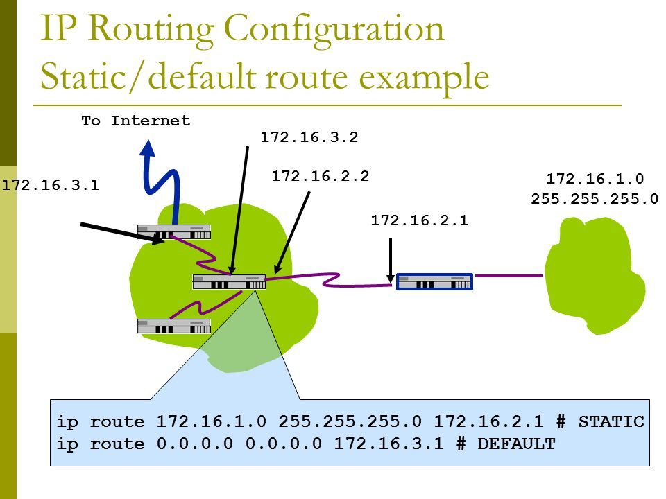 Configure a default route  Add route on PC route add default g.g.g.g g.g.g.g is the IP address of your gateway, which will be the IP address of your router s interface to your subnet.