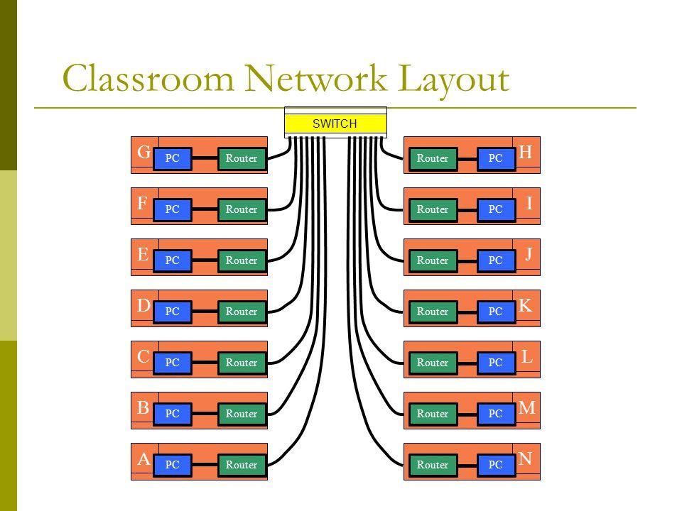 IPV6 Address Assignments SWITCH G F E C D 2001:43f8:220:ff7::/60 2001:43f8:220:ff60::/60 2001:43f8:220:ff50::/60 2001:43f8:220:ff40::/60 2001:43f8:220:ff30::/60 H J I K L 2001:43f8:220:ff80::/60 2001:43f8:220:ff90::/60 2001:43f8:220ffa0::/60 2001:43f8:220:ffb0::/60 2001:43f8:220:ffc0::/60 2001:43f8:220:ff00::/64 :7 :6 :5 :4 :3 :8 :9 :A :B :C B 2001:43f8:220:ff20::/60 A 2001:43f8:220:ff10::/60 :2 :1 M 2001:43f8:220:ffd0::/60 N 2001:43f8:220:ffe0::/60 :D :E
