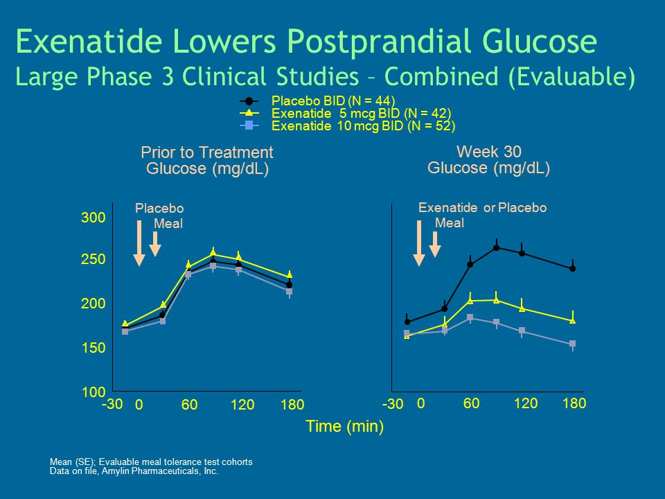 Exenatide Lowers Postprandial Glucose Large Phase 3 Clinical Studies – Combined (Evaluable) Placebo BID (N = 44) Exenatide 5 mcg BID (N = 42) Exenatid