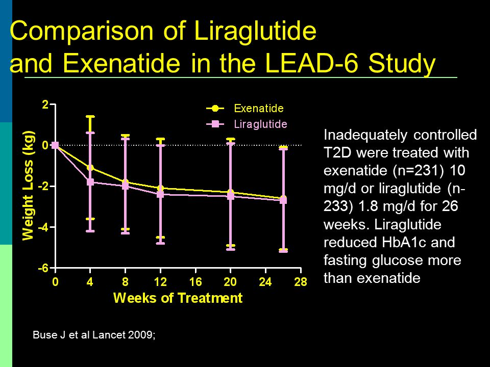 Comparison of Liraglutide and Exenatide in the LEAD-6 Study Buse J et al Lancet 2009; Inadequately controlled T2D were treated with exenatide (n=231)