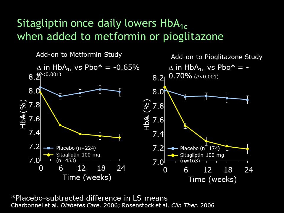 Sitagliptin once daily lowers HbA 1c when added to metformin or pioglitazone *Placebo-subtracted difference in LS means Charbonnel et al. Diabetes Car