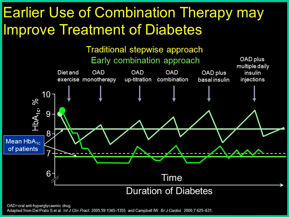 Mean HbA 1c of patients 7 6 9 8 10 HbA 1c, % OAD monotherapy Diet and exercise OAD combination OAD up-titration OAD plus multiple daily insulin inject