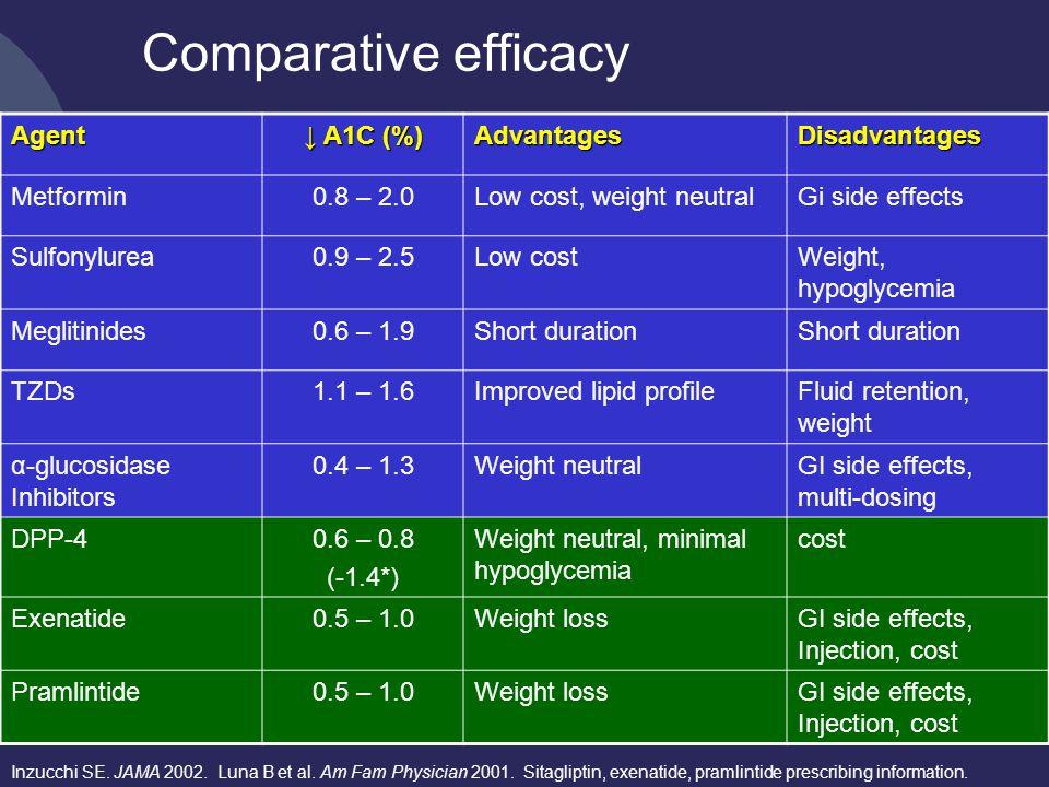 Comparative efficacy Inzucchi SE. JAMA 2002. Luna B et al.