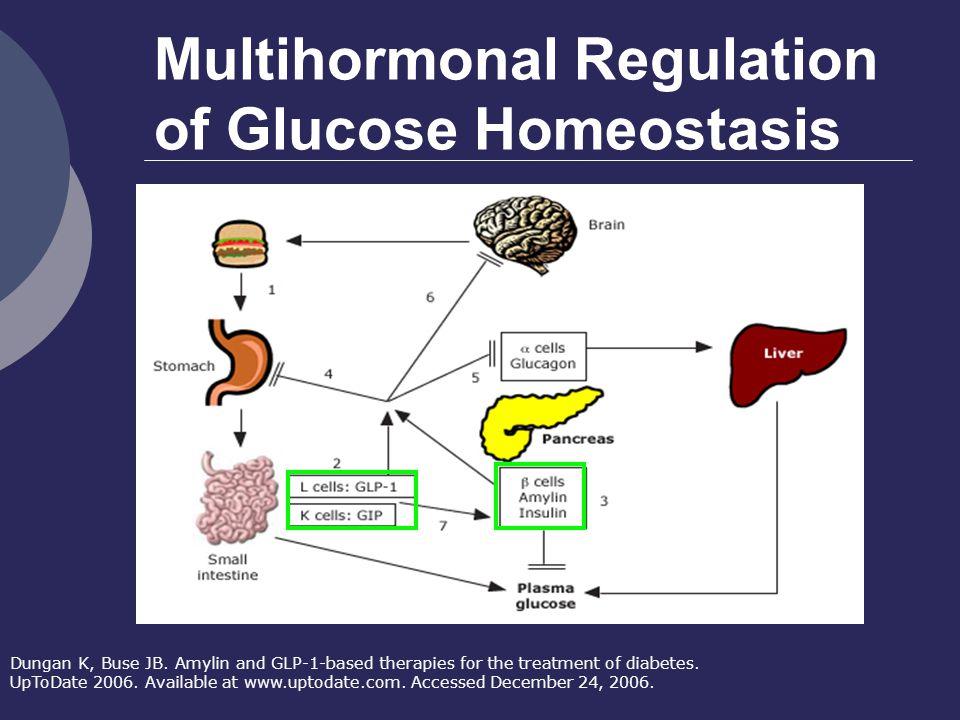 Multihormonal Regulation of Glucose Homeostasis Dungan K, Buse JB.