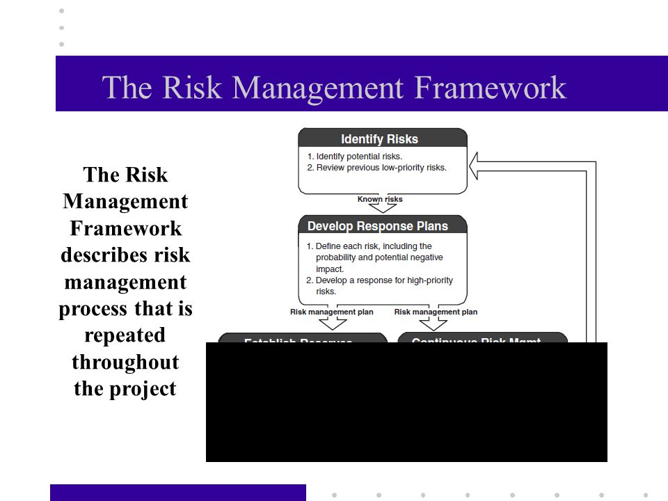 8 Risk and Project Life Cycle % Probability of project risk Adapted from Kerzner, H, Project Management, 1998, p.
