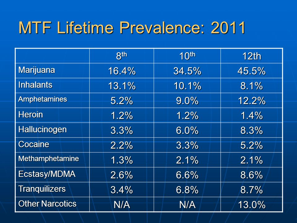 MTF Lifetime Prevalence: 2011 8 th 10 th 12th Marijuana16.4%34.5%45.5% Inhalants13.1%10.1%8.1% Amphetamines5.2%9.0%12.2% Heroin1.2%1.2%1.4% Hallucinogen3.3%6.0%8.3% Cocaine2.2%3.3%5.2% Methamphetamine1.3%2.1%2.1% Ecstasy/MDMA2.6%6.6%8.6% Tranquilizers3.4%6.8%8.7% Other Narcotics N/AN/A13.0%