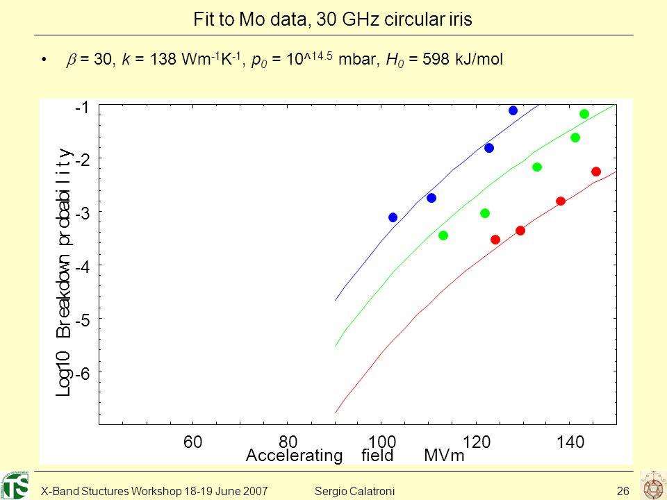 X-Band Stuctures Workshop 18-19 June 2007Sergio Calatroni26 Fit to Mo data, 30 GHz circular iris  = 30, k = 138 Wm -1 K -1, p 0 = 10^ 14.5 mbar, H 0 = 598 kJ/mol