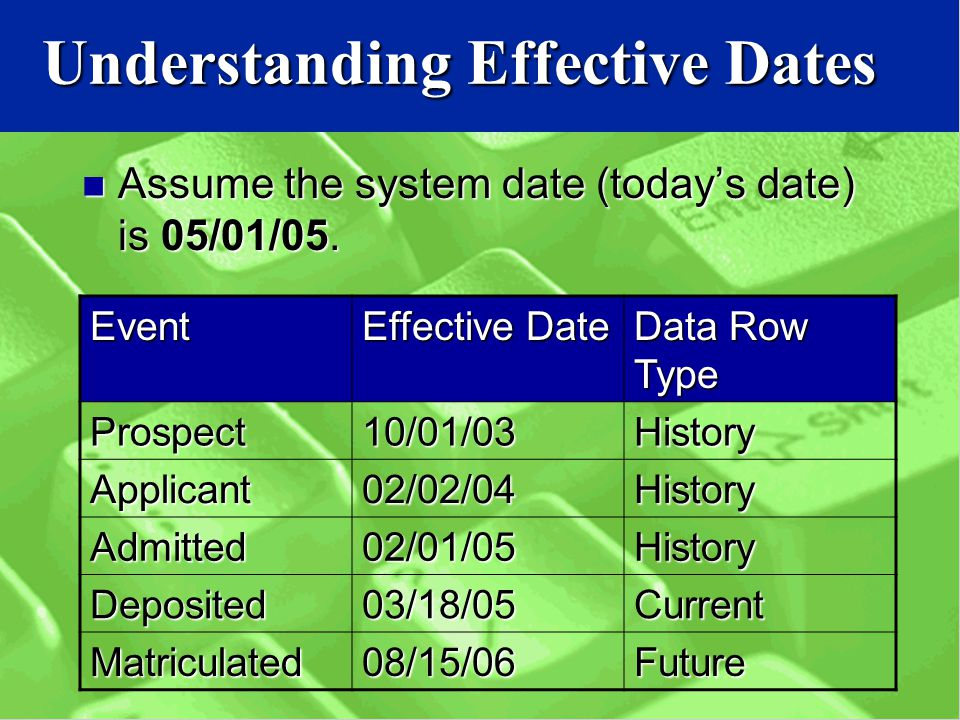Understanding Effective Dates Assume the system date (today's date) is 05/01/05.