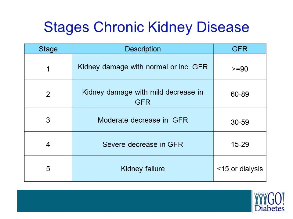 StageDescriptionGFR 1 Kidney damage with normal or inc. GFR >=90 2 Kidney damage with mild decrease in GFR 60-89 3Moderate decrease in GFR 30-59 4Seve