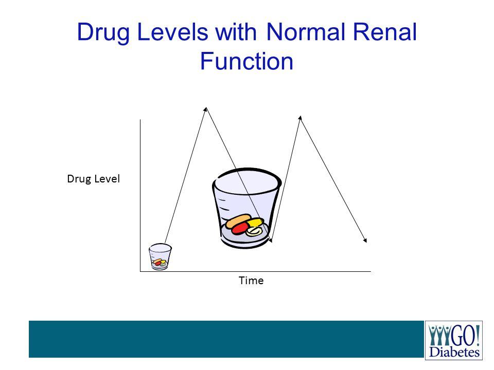 Drug Levels with Normal Renal Function Drug Level Time