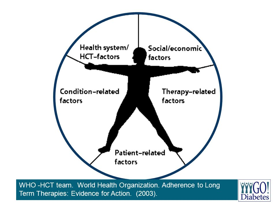 WHO -HCT team. World Health Organization. Adherence to Long Term Therapies: Evidence for Action. (2003).