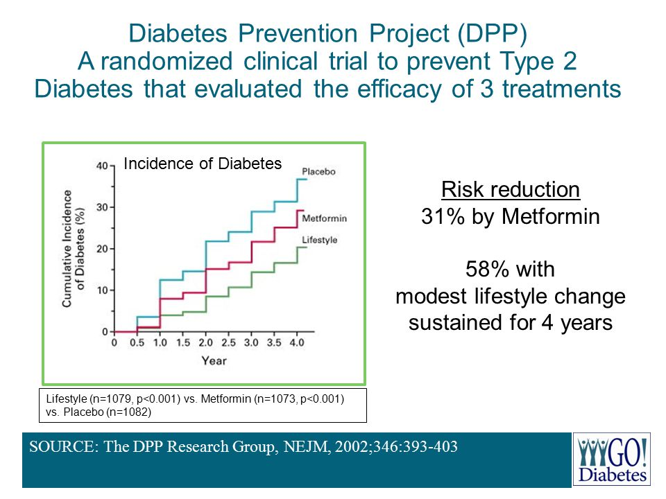 Diabetes Prevention Project (DPP) A randomized clinical trial to prevent Type 2 Diabetes that evaluated the efficacy of 3 treatments Lifestyle (n=1079