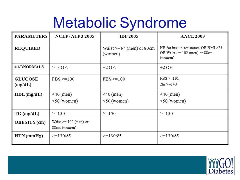 Metabolic Syndrome PARAMETERSNCEP / ATP 3 2005IDF 2005AACE 2003 REQUIREDWaist >= 94 (men) or 80cm (women) HR for insulin resistance OR BMI >25 OR Wais