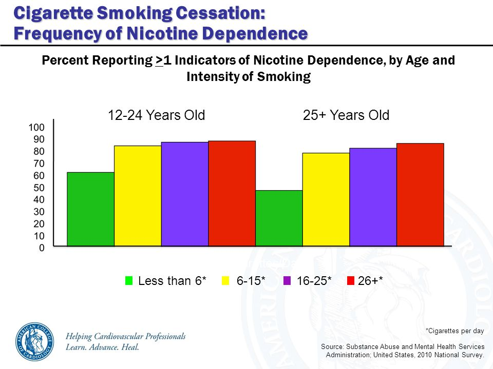 Percent Reporting >1 Indicators of Nicotine Dependence, by Age and Intensity of Smoking Source: Substance Abuse and Mental Health Services Administration; United States, 2010 National Survey.