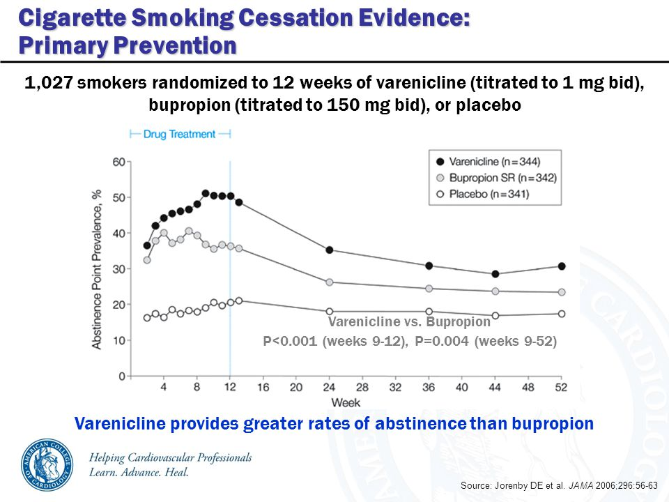 Source: Jorenby DE et al. JAMA 2006;296:56-63 Varenicline vs.