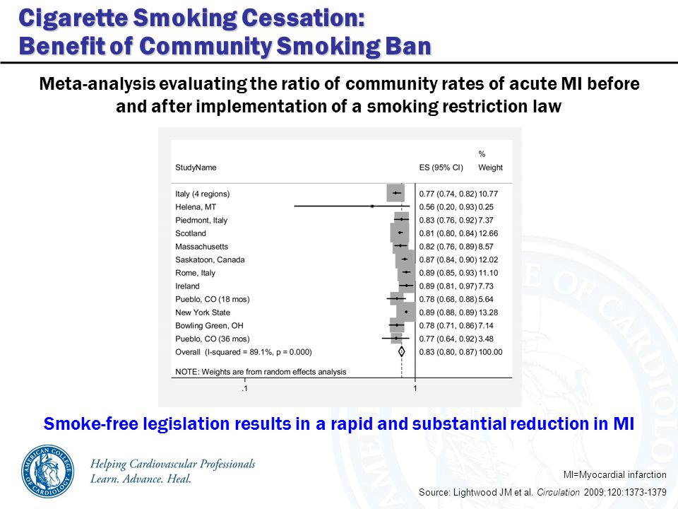 Cigarette Smoking Cessation: Benefit of Community Smoking Ban Source: Lightwood JM et al.