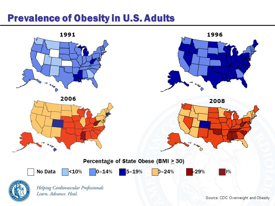 Prevalence of Obesity in U.S.