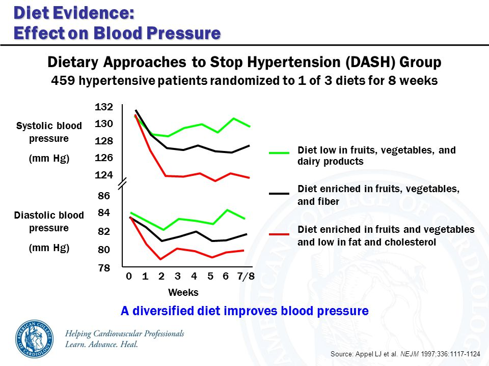 Source: Appel LJ et al. NEJM 1997;336:1117-1124 Dietary Approaches to Stop Hypertension (DASH) Group Diet low in fruits, vegetables, and dairy product