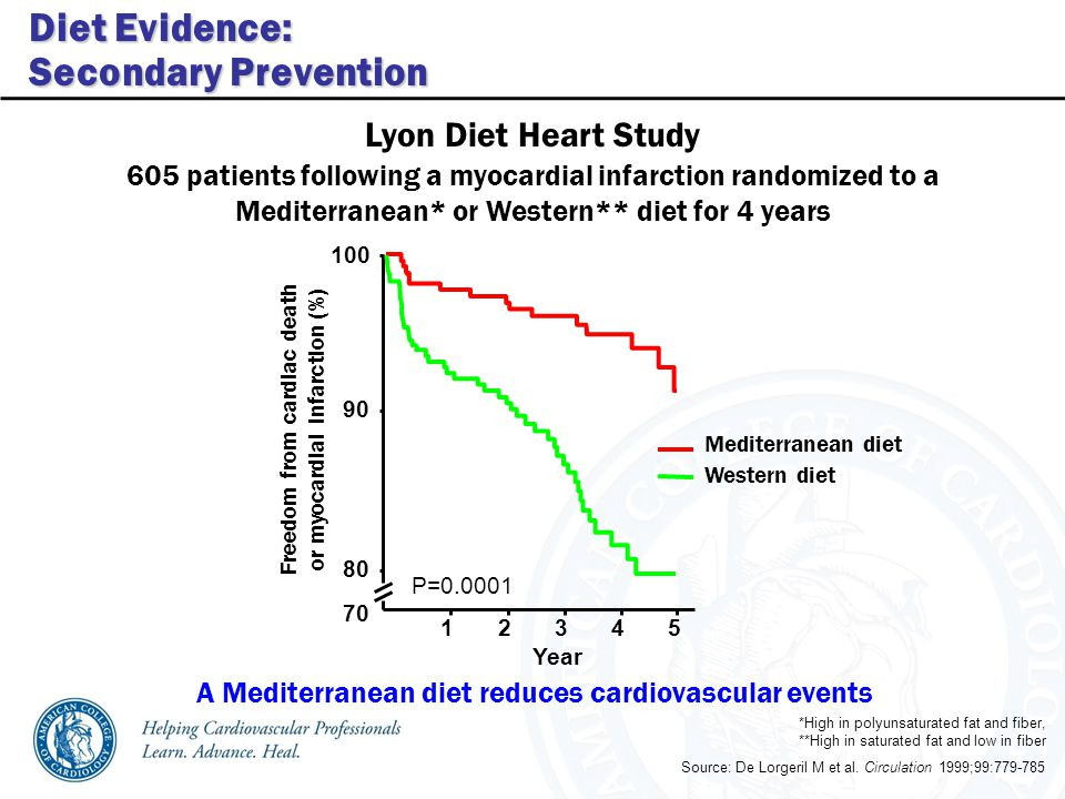 Lyon Diet Heart Study Source: De Lorgeril M et al.