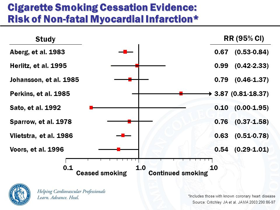 0.11.0 10 Ceased smokingContinued smoking RR (95% Cl) Study Aberg, et al.