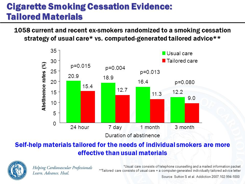 Abstinence rates (%) Self-help materials tailored for the needs of individual smokers are more effective than usual materials Source: Sutton S et al.