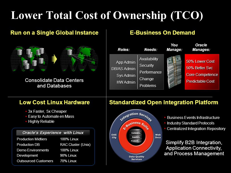 Lower Total Cost of Ownership (TCO) Run on a Single Global Instance Consolidate Data Centers and Databases E-Business On Demand Low Cost Linux Hardwar