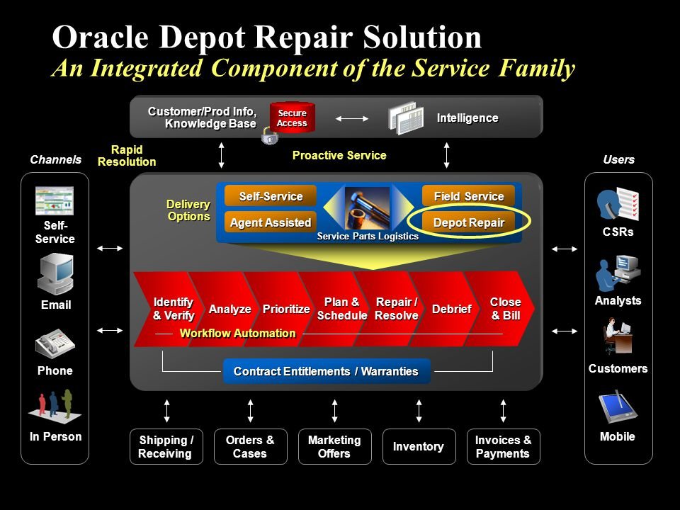 Oracle Depot Repair Solution An Integrated Component of the Service Family Shipping / Receiving Orders & Cases Invoices & Payments Marketing Offers In