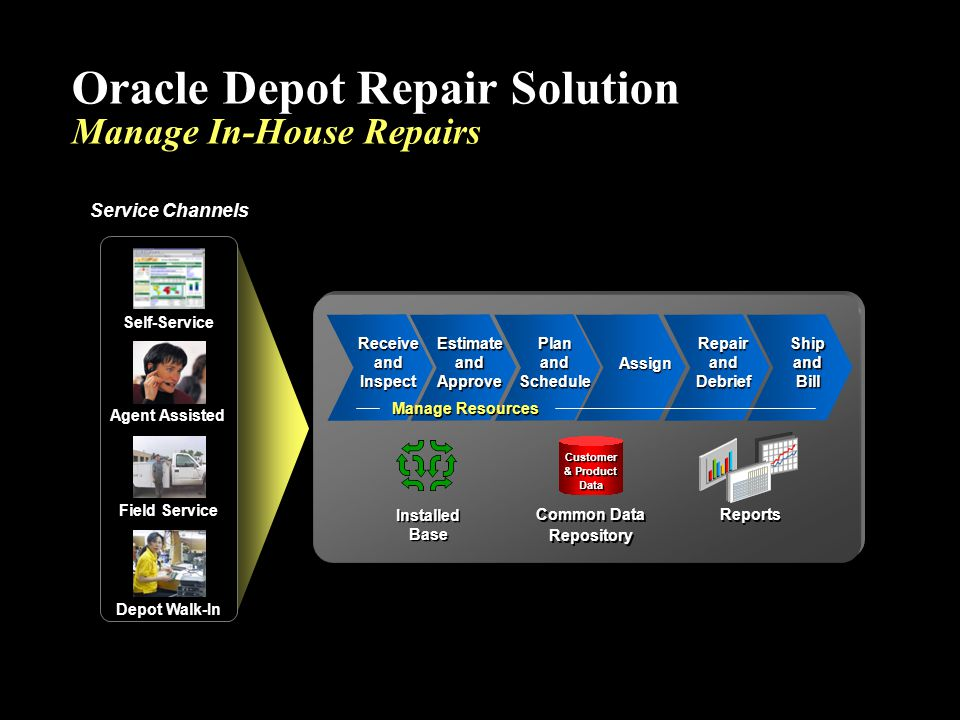  Improve Customer Interactions  Support Multiple Repair Flows  Execute Efficient and Quality Repairs  Streamline Repair Logistics and Invoicing  Improve Customer Interactions  Support Multiple Repair Flows  Execute Efficient and Quality Repairs  Streamline Repair Logistics and Invoicing Oracle Depot Repair Solution Enables You To…
