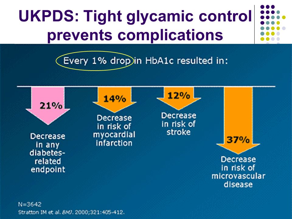 UKPDS: Tight glycamic control prevents complications