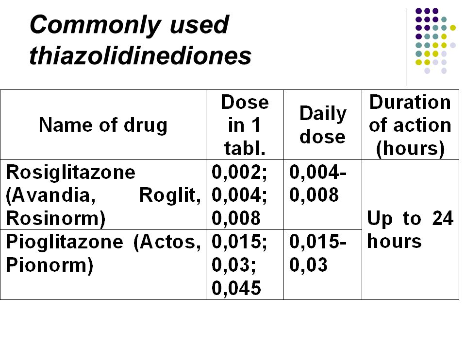 Commonly used thiazolidinediones