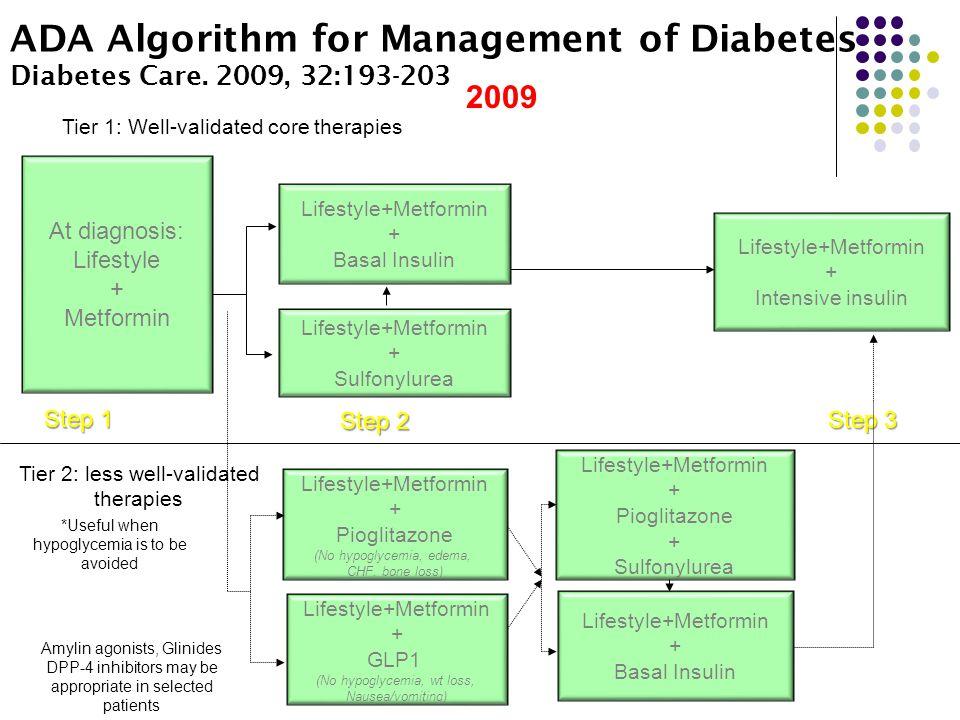 ADA Algorithm for Management of Diabetes Diabetes Care.
