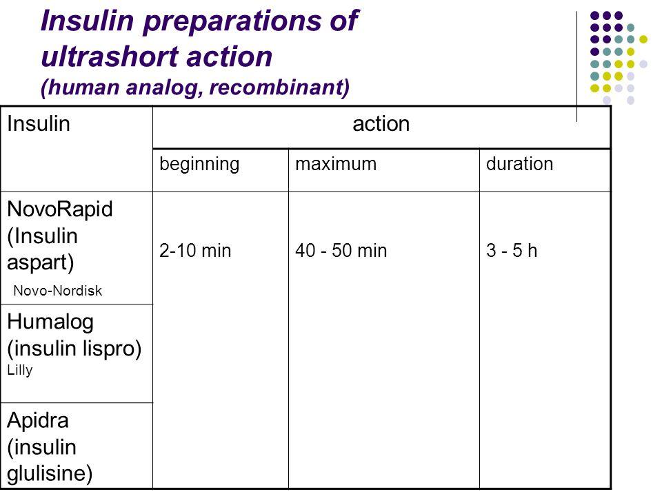 Insulin preparations of ultrashort action (human analog, recombinant) Insulinaction beginningmaximumduration NovoRapid (Insulin aspart) Novo-Nordisk 2-10 min40 - 50 min3 - 5 h Humalog (insulin lispro) Lilly Apidra (insulin glulisine)