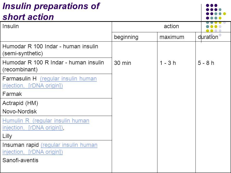 Insulin preparations of short action Insulinaction beginningmaximumduration Humodar R 100 Indar - human insulin (semi-synthetic) 30 min1 - 3 h5 - 8 h Humodar R 100 R Indar - human insulin (recombinant) Farmasulin H (regular insulin human injection, [rDNA origin])(regular insulin human injection, [rDNA origin]) Farmak Actrapid (НМ) Novo-Nordisk Humulin R (regular insulin human injection, [rDNA origin])Humulin R (regular insulin human injection, [rDNA origin]), Lilly Insuman rapid (regular insulin human injection, [rDNA origin])(regular insulin human injection, [rDNA origin]) Sanofi-aventis