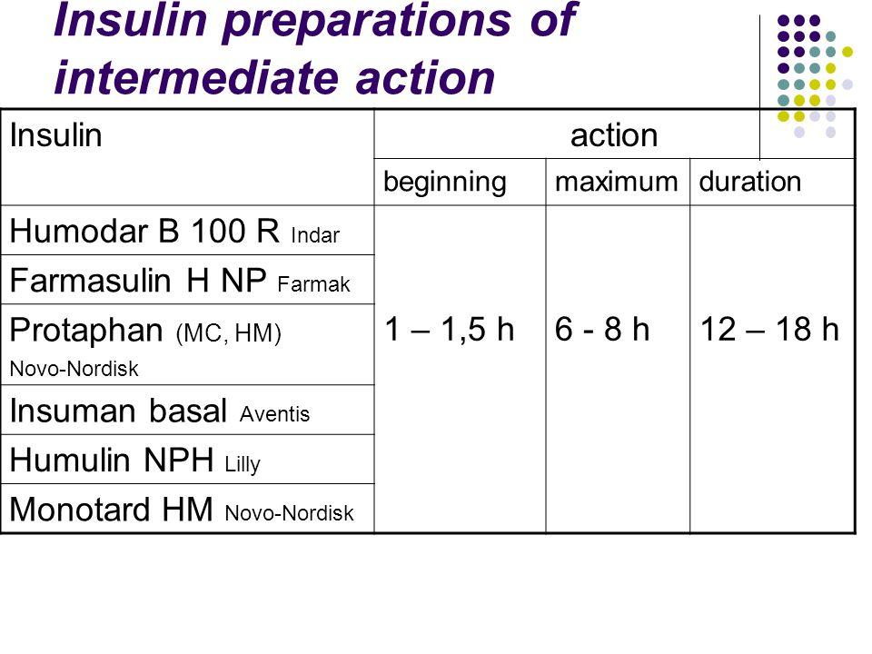 Insulin preparations of intermediate action Insulinaction beginningmaximumduration Humodar B 100 R Indar 1 – 1,5 h6 - 8 h12 – 18 h Farmasulin Н NР Farmak Protaphan (МС, НМ) Novo-Nordisk Insuman basal Aventis Humulin NPH Lilly Monotard НМ Novo-Nordisk
