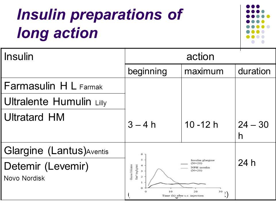 Insulin preparations of long action Insulinaction beginningmaximumduration Farmasulin Н L Farmak 3 – 4 h10 -12 h24 – 30 h Ultralente Humulin Lilly Ultratard НМ Glargine (Lantus) Aventis - (human analog, recombinant) 24 h Detemir (Levemir) Novo Nordisk