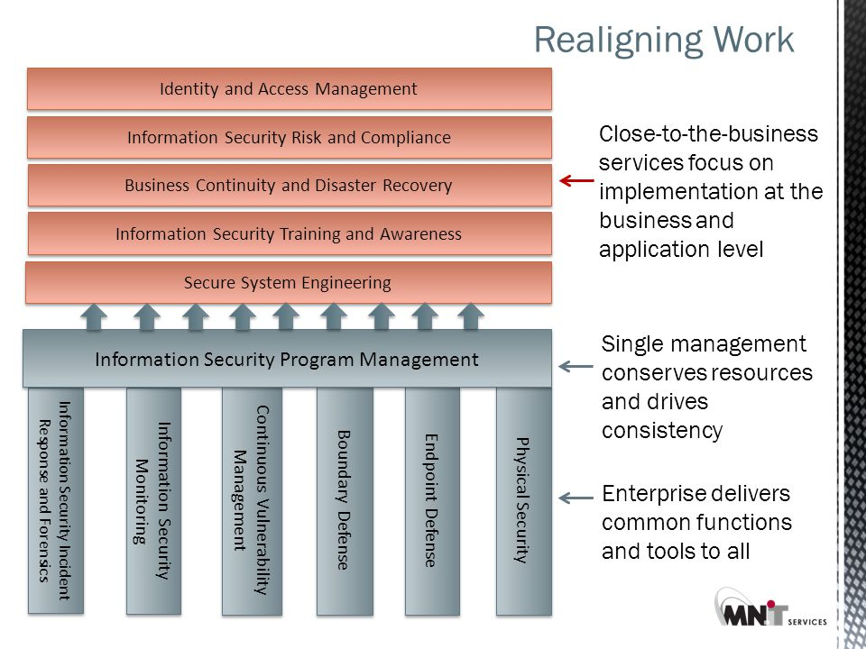 Realigning Work Physical Security Endpoint Defense Boundary Defense Continuous Vulnerability Management Information Security Monitoring Information Security Incident Response and Forensics Secure System Engineering Information Security Training and Awareness Information Security Program Management Identity and Access Management Information Security Risk and Compliance Business Continuity and Disaster Recovery Close-to-the-business services focus on implementation at the business and application level Enterprise delivers common functions and tools to all Single management conserves resources and drives consistency