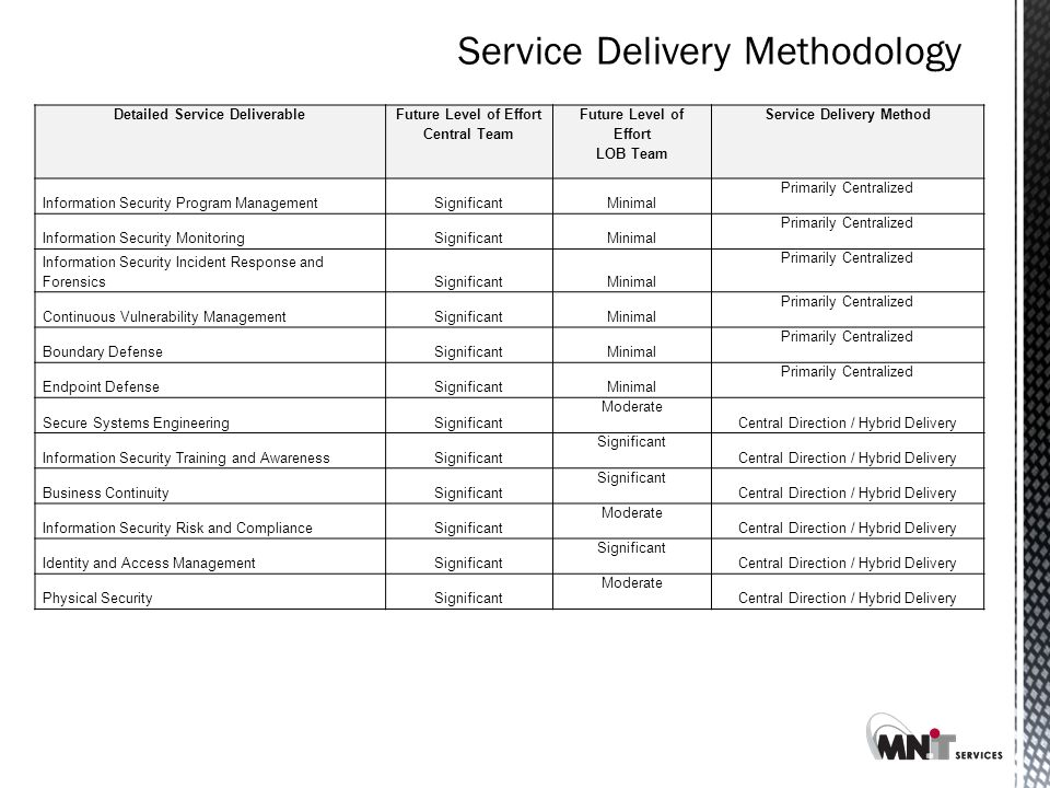 Detailed Service Deliverable Future Level of Effort Central Team Future Level of Effort LOB Team Service Delivery Method Information Security Program ManagementSignificantMinimal Primarily Centralized Information Security MonitoringSignificantMinimal Primarily Centralized Information Security Incident Response and ForensicsSignificantMinimal Primarily Centralized Continuous Vulnerability ManagementSignificantMinimal Primarily Centralized Boundary DefenseSignificantMinimal Primarily Centralized Endpoint DefenseSignificantMinimal Primarily Centralized Secure Systems EngineeringSignificant Moderate Central Direction / Hybrid Delivery Information Security Training and AwarenessSignificant Central Direction / Hybrid Delivery Business ContinuitySignificant Central Direction / Hybrid Delivery Information Security Risk and ComplianceSignificant Moderate Central Direction / Hybrid Delivery Identity and Access ManagementSignificant Central Direction / Hybrid Delivery Physical SecuritySignificant Moderate Central Direction / Hybrid Delivery