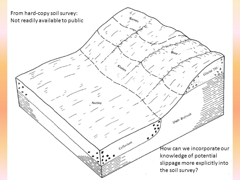 From hard-copy soil survey: Not readily available to public How can we incorporate our knowledge of potential slippage more explicitly into the soil survey